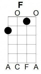 Uke chords F