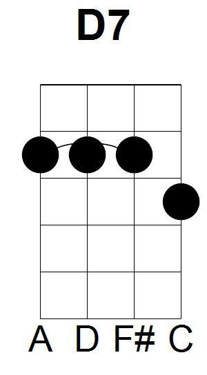D7 Ukulele Chord